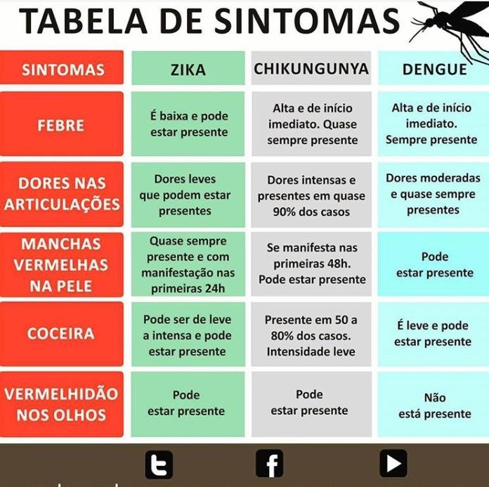 Tabela dos sintomas e doenças causadas pelo mosquito da dengue, vamos divulgar! O combate ao mosquito é nossa responsabilidade também.